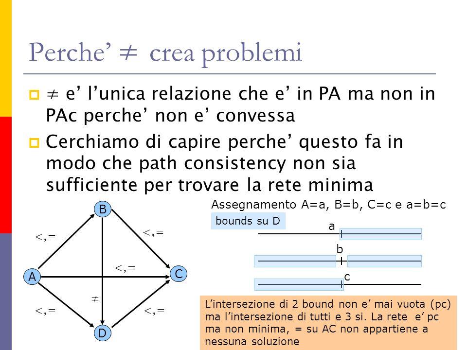 Perche crea problemi e lunica relazione che e in PA ma non in PAc perche non e convessa Cerchiamo di capire perche questo fa in modo che path consistency non sia sufficiente per trovare la rete minima Assegnamento A=a, B=b, C=c e a=b=c a c b bounds su D Lintersezione di 2 bound non e mai vuota (pc) ma lintersezione di tutti e 3 si.