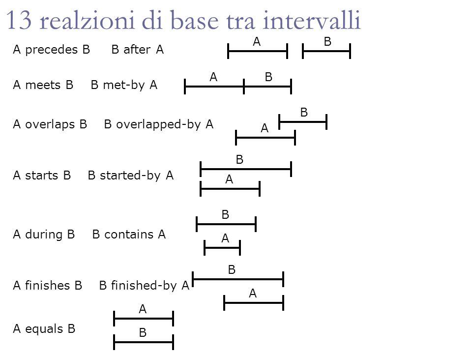 ISAT per PA (5) Se ammettiamo tutte le possibili relazioni allora topological sort non funziona Le labels che creano problemi sono {=,Ø,,, } Idea: considerare caso per caso ciascuna di queste labels escludendole, e dopo applicare topological sort Algoritmo CSPAN