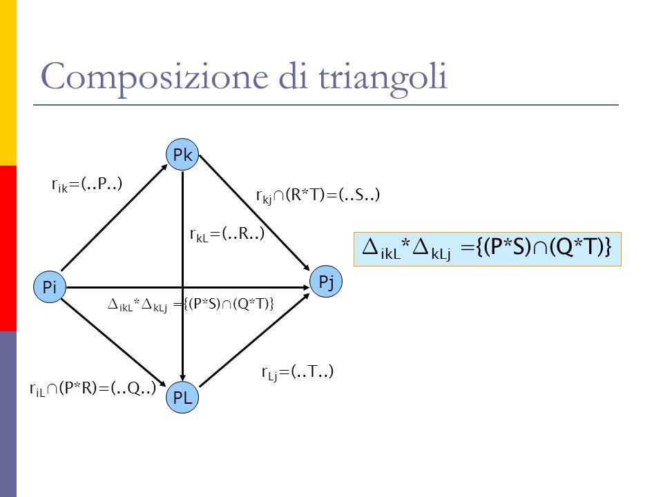 Composizione di triangoli Pi Pk Pj r ik =(..P..) PL r Lj =(..T..) r kL =(..R..) r kj (R*T)=(..S..) r iL (P*R)=(..Q..) ikL * kLj ={(P*S)(Q*T)}