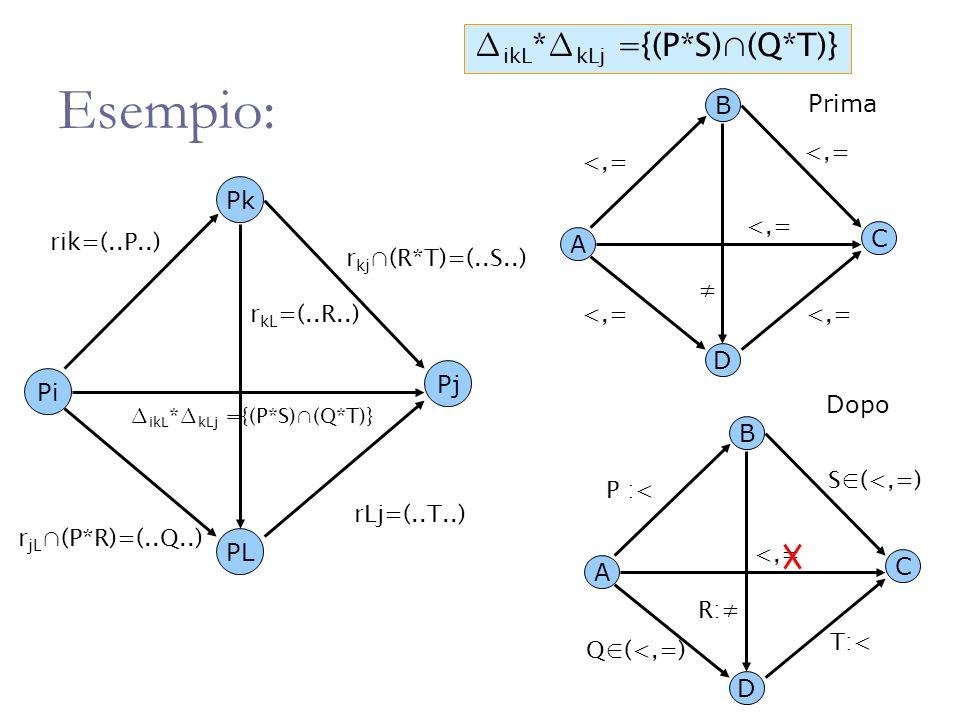 Esempio: ikL * kLj ={(P*S)(Q*T)} Pi Pk Pj rik=(..P..) PL rLj=(..T..) r kL =(..R..) r kj (R*T)=(..S..) r jL (P*R)=(..Q..) ikL * kLj ={(P*S)(Q*T)} A B C D S(<,=) P :< T:< Q(<,=) R: <,= A B C D <,= Prima Dopo
