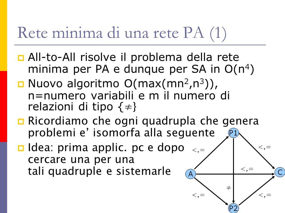 Rete minima di una rete PA (1) All-to-All risolve il problema della rete minima per PA e dunque per SA in O(n 4 ) Nuovo algoritmo O(max(mn 2,n 3 )), n=numero variabili e m il numero di relazioni di tipo { } Ricordiamo che ogni quadrupla che genera problemi e isomorfa alla seguente Idea: prima applic.
