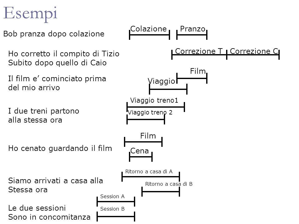 Vincoli qualitativi su intervalli Variabili intervalli Vincoli sottoinsiemi dellinsieme delle 13 relazioni base (vettori) Quanti possibili vincoli diversi.