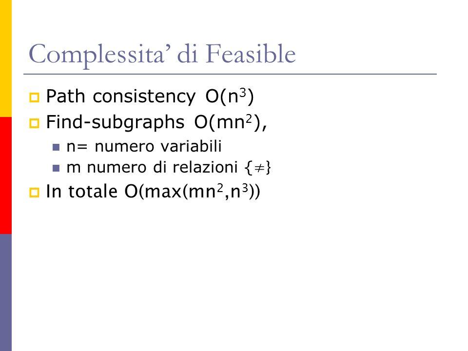Complessita di Feasible Path consistency O(n 3 ) Find-subgraphs O(mn 2 ), n= numero variabili m numero di relazioni { } In totale O(max(mn 2,n 3 ))