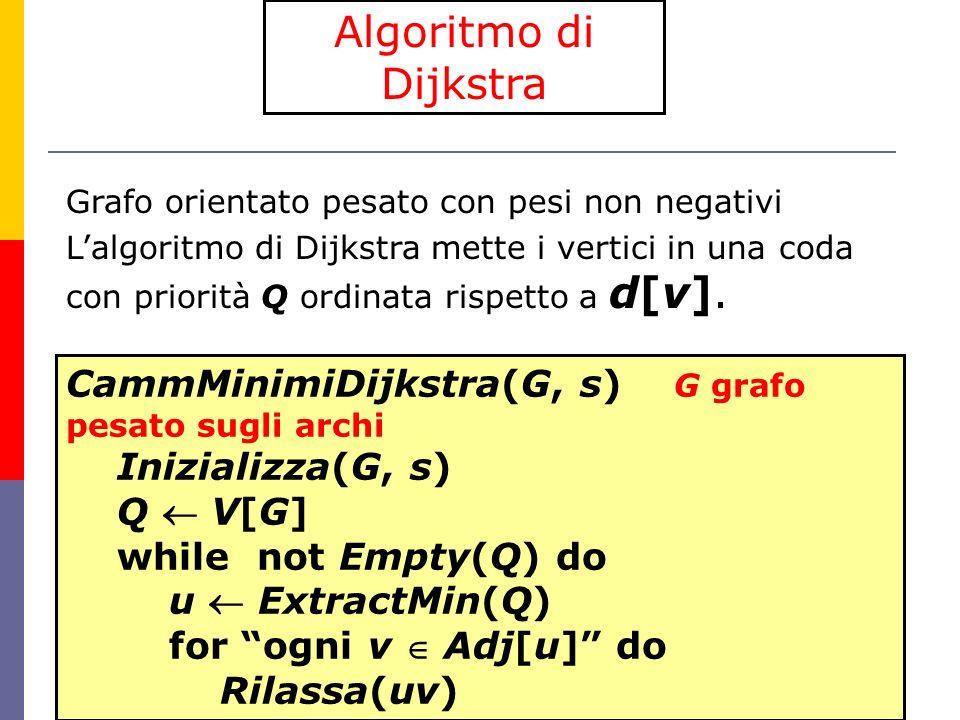 74 Algoritmo di Dijkstra Grafo orientato pesato con pesi non negativi Lalgoritmo di Dijkstra mette i vertici in una coda con priorità Q ordinata rispetto a d[v].