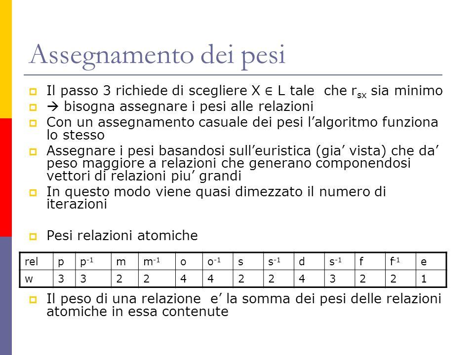 Assegnamento dei pesi Il passo 3 richiede di scegliere X L tale che r sx sia minimo bisogna assegnare i pesi alle relazioni Con un assegnamento casuale dei pesi lalgoritmo funziona lo stesso Assegnare i pesi basandosi sulleuristica (gia vista) che da peso maggiore a relazioni che generano componendosi vettori di relazioni piu grandi In questo modo viene quasi dimezzato il numero di iterazioni Pesi relazioni atomiche Il peso di una relazione e la somma dei pesi delle relazioni atomiche in essa contenute relpp -1 mm -1 oo -1 ss -1 d ff -1 e w3322442243221