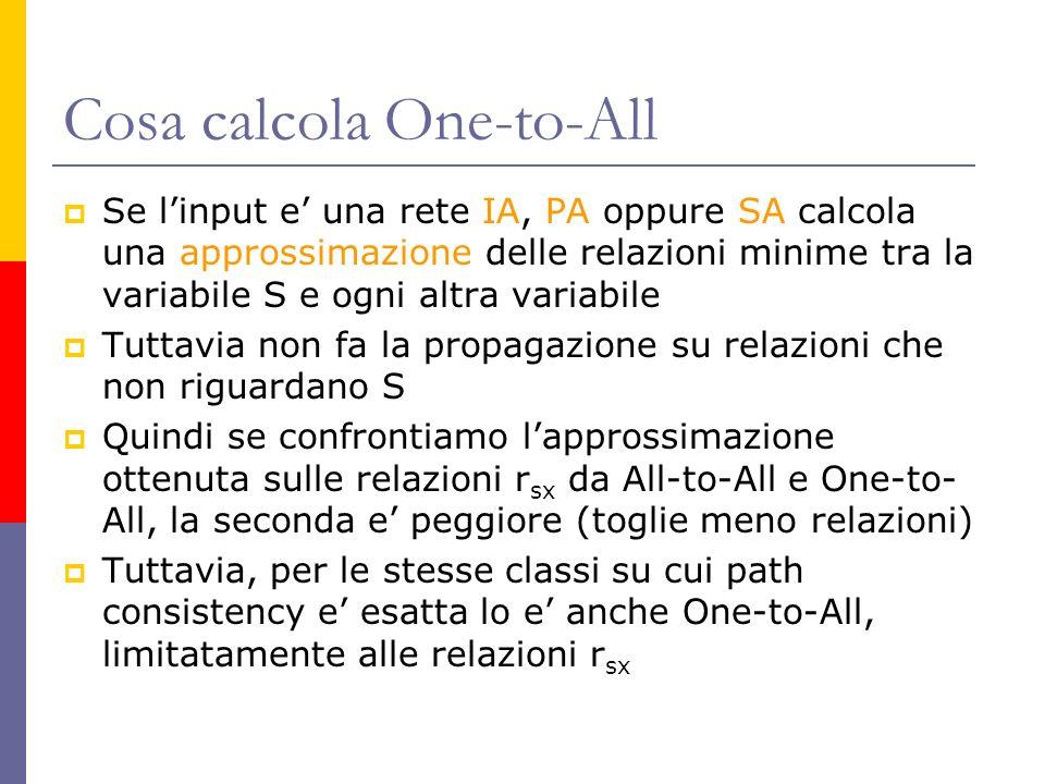Cosa calcola One-to-All Se linput e una rete IA, PA oppure SA calcola una approssimazione delle relazioni minime tra la variabile S e ogni altra variabile Tuttavia non fa la propagazione su relazioni che non riguardano S Quindi se confrontiamo lapprossimazione ottenuta sulle relazioni r sx da All-to-All e One-to- All, la seconda e peggiore (toglie meno relazioni) Tuttavia, per le stesse classi su cui path consistency e esatta lo e anche One-to-All, limitatamente alle relazioni r sx