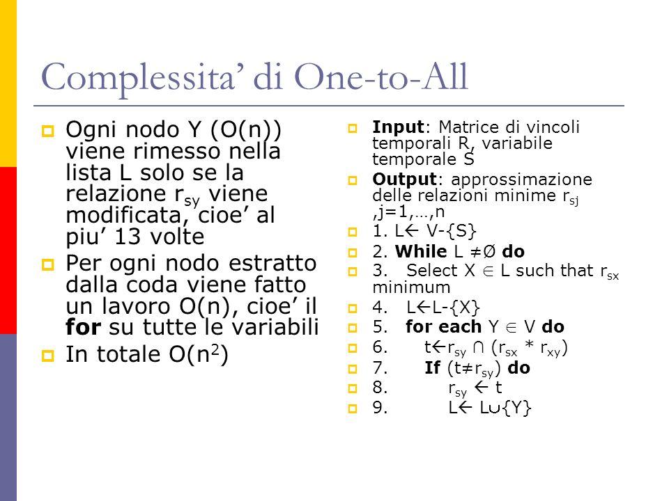 Complessita di One-to-All Ogni nodo Y (O(n)) viene rimesso nella lista L solo se la relazione r sy viene modificata, cioe al piu 13 volte Per ogni nodo estratto dalla coda viene fatto un lavoro O(n), cioe il for su tutte le variabili In totale O(n 2 ) Input: Matrice di vincoli temporali R, variabile temporale S Output: approssimazione delle relazioni minime r sj,j=1,…,n 1.