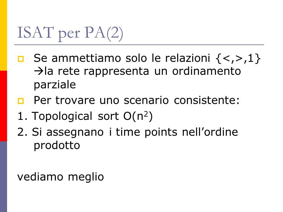 ISAT per PA(2) Se ammettiamo solo le relazioni {,1} la rete rappresenta un ordinamento parziale Per trovare uno scenario consistente: 1.
