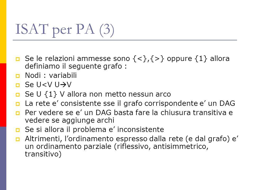 ISAT per PA (3) Se le relazioni ammesse sono { } oppure {1} allora definiamo il seguente grafo : Nodi : variabili Se U<V U V Se U {1} V allora non metto nessun arco La rete e consistente sse il grafo corrispondente e un DAG Per vedere se e un DAG basta fare la chiusura transitiva e vedere se aggiunge archi Se si allora il problema e inconsistente Altrimenti, lordinamento espresso dalla rete (e dal grafo) e un ordinamento parziale (riflessivo, antisimmetrico, transitivo)