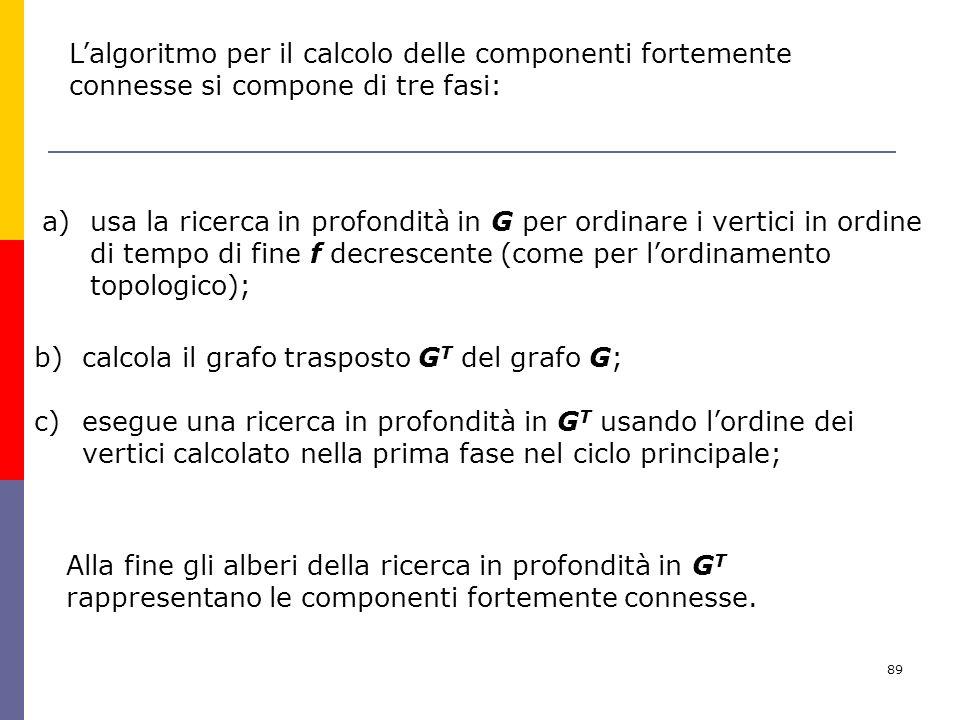89 Lalgoritmo per il calcolo delle componenti fortemente connesse si compone di tre fasi: a)usa la ricerca in profondità in G per ordinare i vertici in ordine di tempo di fine f decrescente (come per lordinamento topologico); Alla fine gli alberi della ricerca in profondità in G T rappresentano le componenti fortemente connesse.