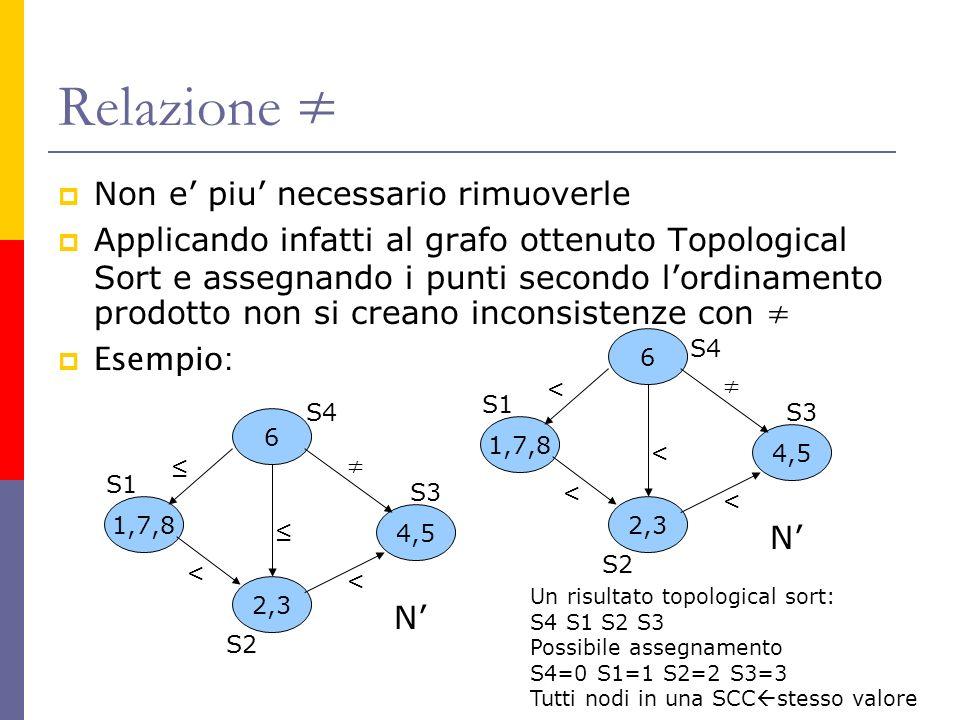 Relazione Non e piu necessario rimuoverle Applicando infatti al grafo ottenuto Topological Sort e assegnando i punti secondo lordinamento prodotto non si creano inconsistenze con Esempio: 1,7,8 6 4,5 2,3 < < N S1 S2 S4 S3 1,7,8 6 4,5 2,3 < < < < N S1 S2 S3 S4 Un risultato topological sort: S4 S1 S2 S3 Possibile assegnamento S4=0 S1=1 S2=2 S3=3 Tutti nodi in una SCC stesso valore