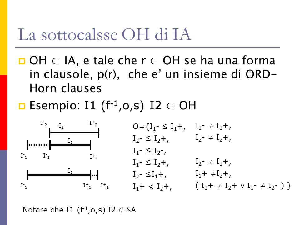 La sottocalsse OH di IA OH IA, e tale che r OH se ha una forma in clausole, p(r), che e un insieme di ORD- Horn clauses Esempio: I1 (f -1,o,s) I2 OH I 2 - I 2 +, O={I 1 - I 1 +, I 1 - I 2 -, I 1 - I 2 +, I 2 - I 1 +, I 1 + < I 2 +, I 2 - I 2 +, I 1 - I 1 +, I 2 - I 1 +, I 1 + I 2 +, ( I 1 + I 2 + v I 1 - I 2 - ) } I 2 I-2I-2 I+2I+2 I1I1 I+1I+1 I-1I-1 I-1I-1 I1I1 I+1I+1 I-1I-1 I+1I+1 Notare che I1 (f -1,o,s) I2 SA