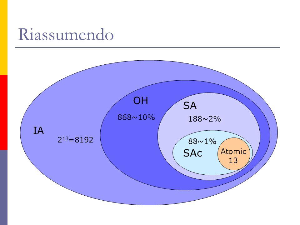 Riassumendo IA OH SA SAc 2 13 =8192 868~10% 188~2% 88~1% Atomic 13