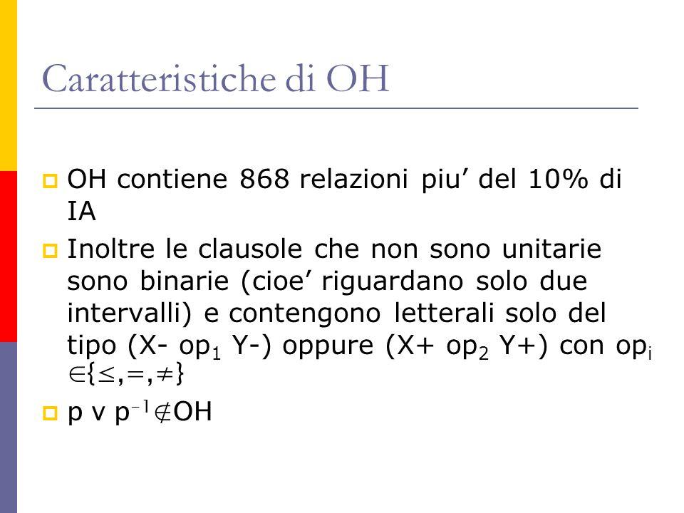 Caratteristiche di OH OH contiene 868 relazioni piu del 10% di IA Inoltre le clausole che non sono unitarie sono binarie (cioe riguardano solo due intervalli) e contengono letterali solo del tipo (X- op 1 Y-) oppure (X+ op 2 Y+) con op i {,=,} p v p -1 OH