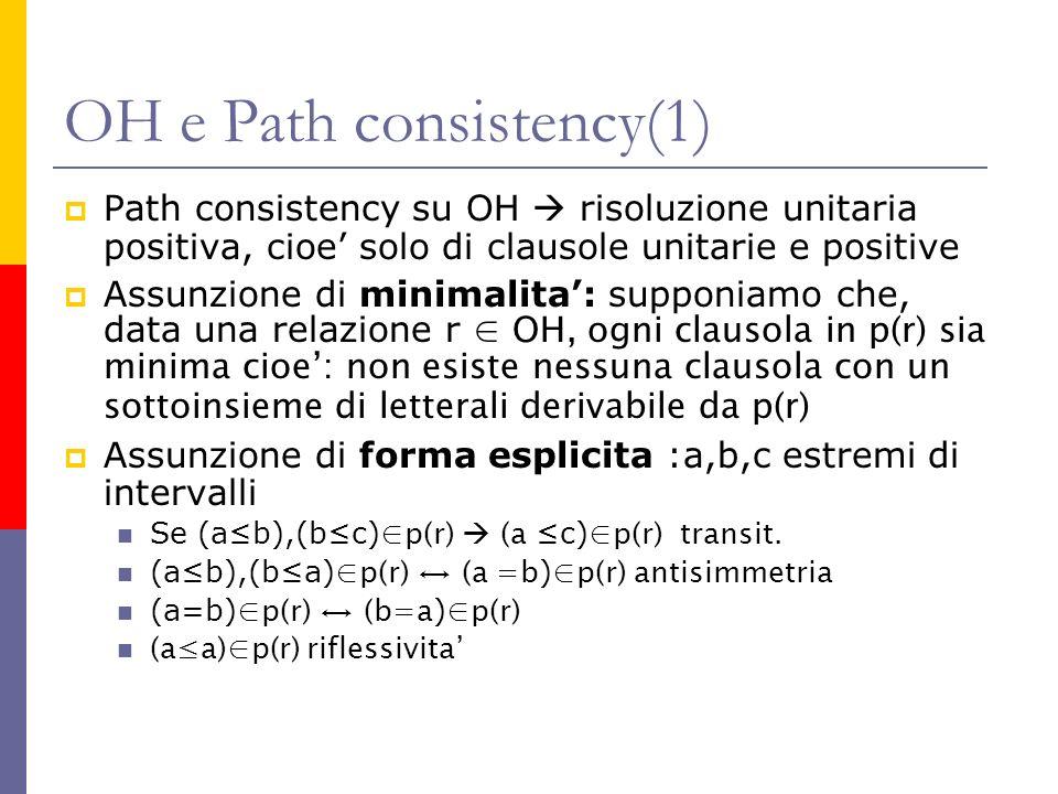 OH e Path consistency(1) Path consistency su OH risoluzione unitaria positiva, cioe solo di clausole unitarie e positive Assunzione di minimalita: supponiamo che, data una relazione r OH, ogni clausola in p(r) sia minima cioe: non esiste nessuna clausola con un sottoinsieme di letterali derivabile da p(r) Assunzione di forma esplicita :a,b,c estremi di intervalli Se (ab),(bc) p(r) (a c) p(r) transit.