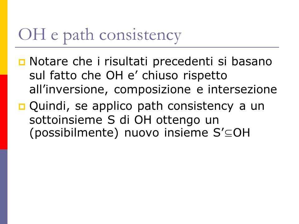 OH e path consistency Notare che i risultati precedenti si basano sul fatto che OH e chiuso rispetto allinversione, composizione e intersezione Quindi, se applico path consistency a un sottoinsieme S di OH ottengo un (possibilmente) nuovo insieme S OH