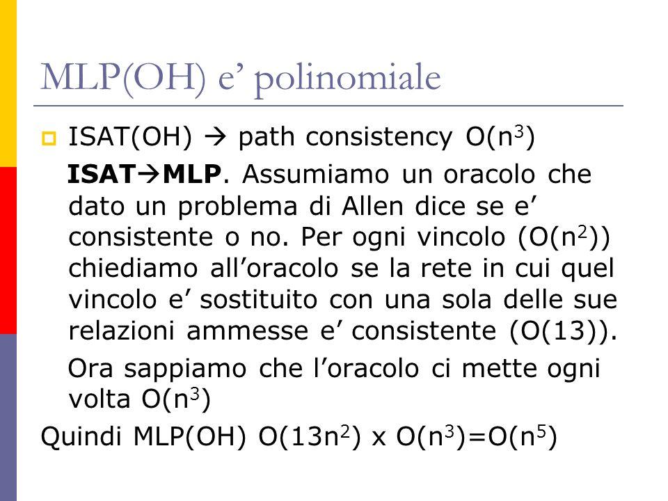 MLP(OH) e polinomiale ISAT(OH) path consistency O(n 3 ) ISAT MLP. Assumiamo un oracolo che dato un problema di Allen dice se e consistente o no. Per o