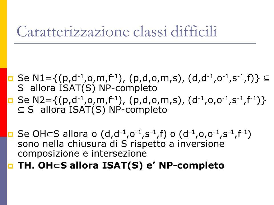 Caratterizzazione classi difficili Se N1={(p,d -1,o,m,f -1 ), (p,d,o,m,s), (d,d -1,o -1,s -1,f)} S allora ISAT(S) NP-completo Se N2={(p,d -1,o,m,f -1 ), (p,d,o,m,s), (d -1,o,o -1,s -1,f -1 )} S allora ISAT(S) NP-completo Se OH S allora o (d,d -1,o -1,s -1,f) o (d -1,o,o -1,s -1,f -1 ) sono nella chiusura di S rispetto a inversione composizione e intersezione TH.