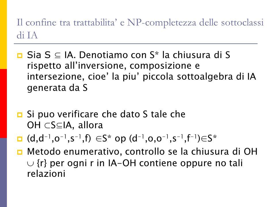Il confine tra trattabilita e NP-completezza delle sottoclassi di IA Sia S IA. Denotiamo con S* la chiusura di S rispetto allinversione, composizione