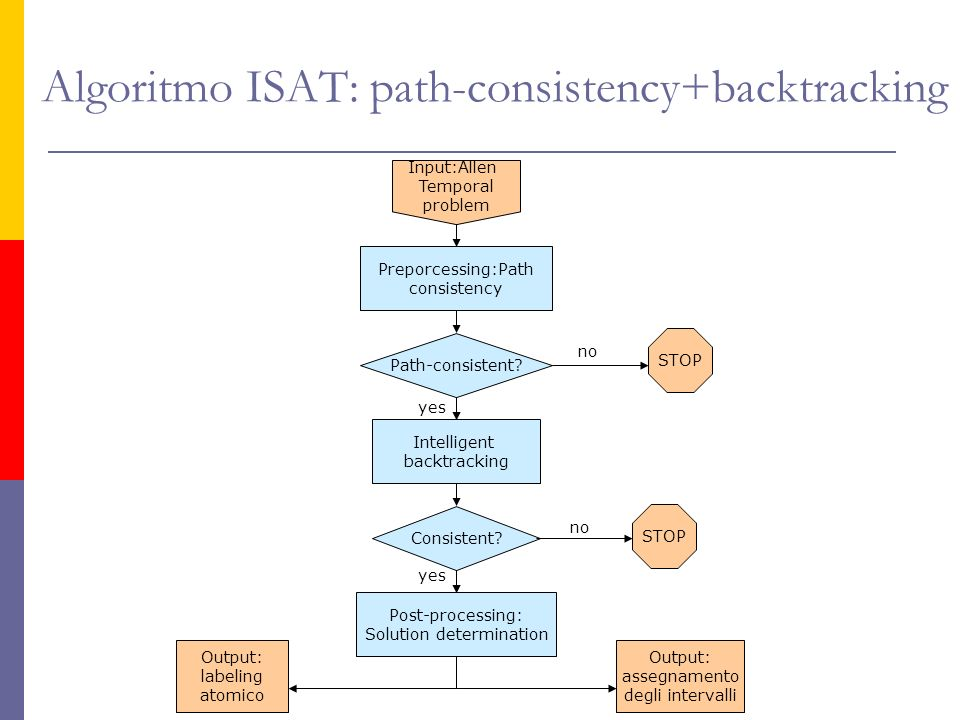 Algoritmo ISAT: path-consistency+backtracking Input:Allen Temporal problem Preporcessing:Path consistency Path-consistent? Intelligent backtracking Co