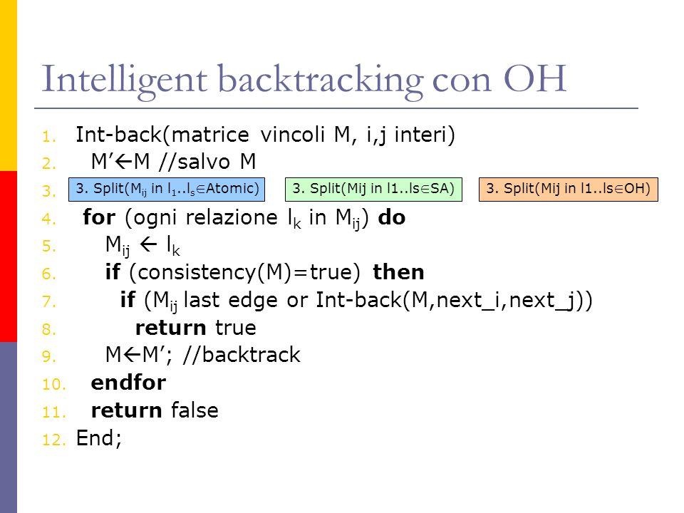 Intelligent backtracking con OH 1. Int-back(matrice vincoli M, i,j interi) 2. M M //salvo M 3. 4. for (ogni relazione l k in M ij ) do 5. M ij l k 6.