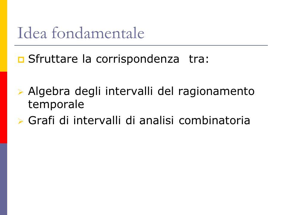 Idea fondamentale Sfruttare la corrispondenza tra: Algebra degli intervalli del ragionamento temporale Grafi di intervalli di analisi combinatoria