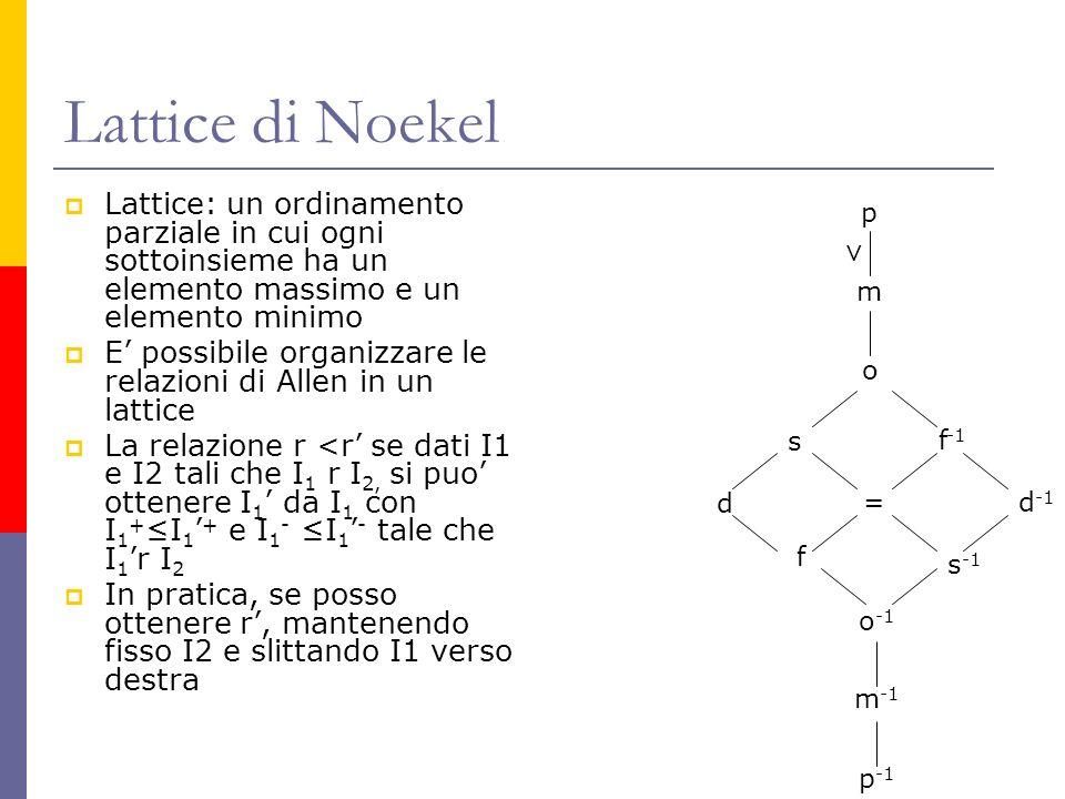 Lattice di Noekel Lattice: un ordinamento parziale in cui ogni sottoinsieme ha un elemento massimo e un elemento minimo E possibile organizzare le relazioni di Allen in un lattice La relazione r <r se dati I1 e I2 tali che I 1 r I 2, si puo ottenere I 1 da I 1 con I 1 + I 1 + e I 1 - I 1 - tale che I 1 r I 2 In pratica, se posso ottenere r, mantenendo fisso I2 e slittando I1 verso destra p m o s = d f f -1 s -1 d -1 o -1 m -1 p -1 >