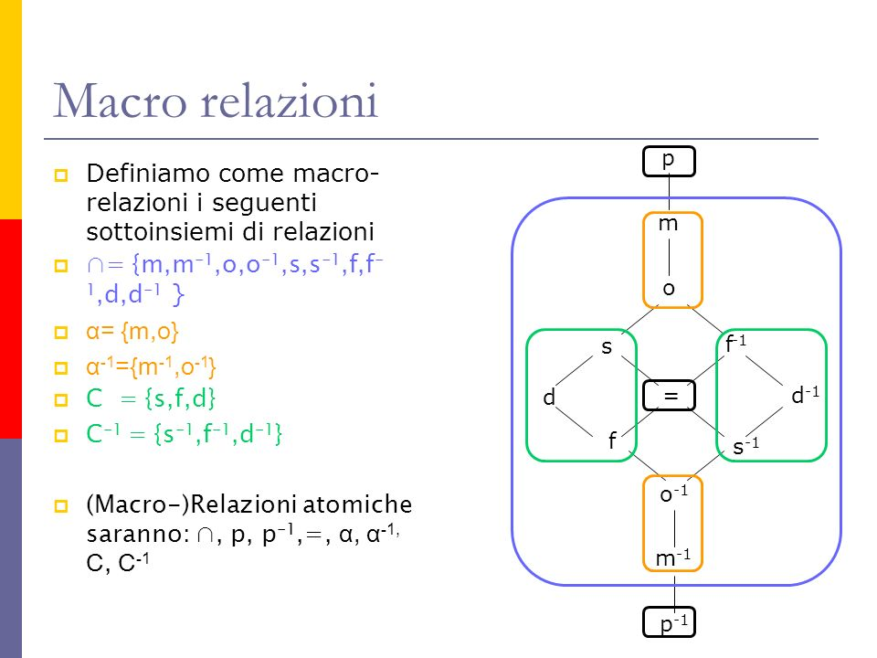 Macro relazioni p m o s = d f f -1 s -1 d -1 o -1 m -1 p -1 Definiamo come macro- relazioni i seguenti sottoinsiemi di relazioni = {m,m -1,o,o -1,s,s -1,f,f - 1,d,d -1 } α= {m,o} α -1 ={m -1,o -1 } C = {s,f,d} C -1 = {s -1,f -1,d -1 } (Macro-)Relazioni atomiche saranno:, p, p -1,=, α, α -1, C, C -1