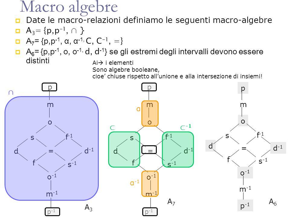 Macro algebre Date le macro-relazioni definiamo le seguenti macro-algebre A 3 = {p,p -1, } A 7 = {p,p -1, α, α -1, C, C -1, =} A 6 = {p,p -1, o, o -1, d, d -1 } se gli estremi degli intervalli devono essere distinti p m o s = d f f -1 s -1 d -1 o -1 m -1 p -1 p m o s = d f f -1 s -1 d -1 o -1 m -1 α -1 α p -1 Ai i elementi Sono algebre booleane, cioe chiuse rispetto allunione e alla intersezione di insiemi.