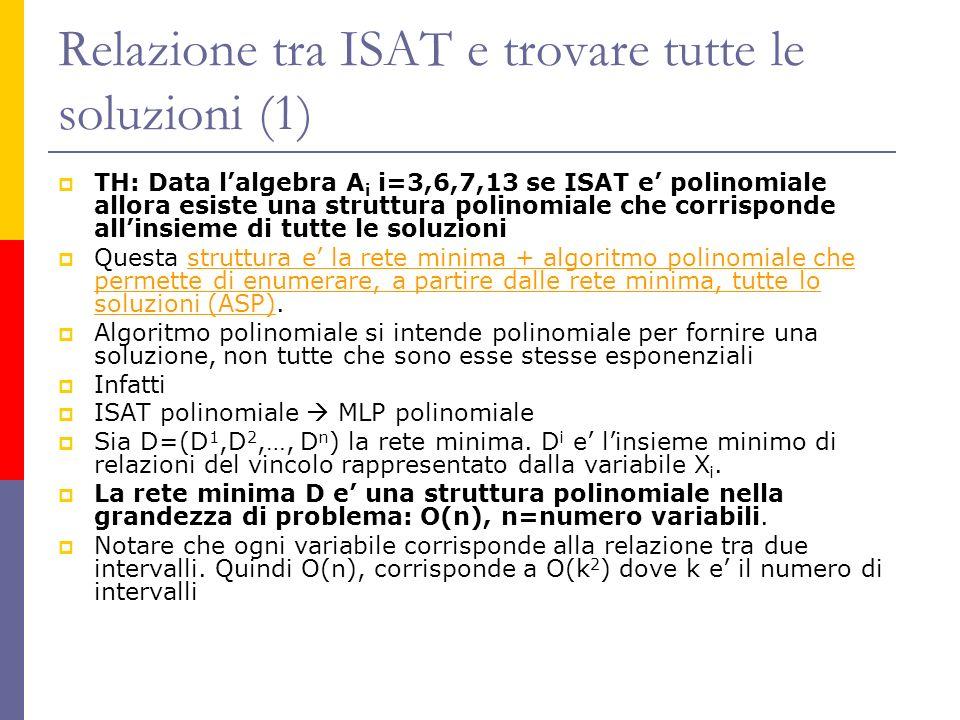 Relazione tra ISAT e trovare tutte le soluzioni (1) TH: Data lalgebra A i i=3,6,7,13 se ISAT e polinomiale allora esiste una struttura polinomiale che corrisponde allinsieme di tutte le soluzioni Questa struttura e la rete minima + algoritmo polinomiale che permette di enumerare, a partire dalle rete minima, tutte lo soluzioni (ASP).
