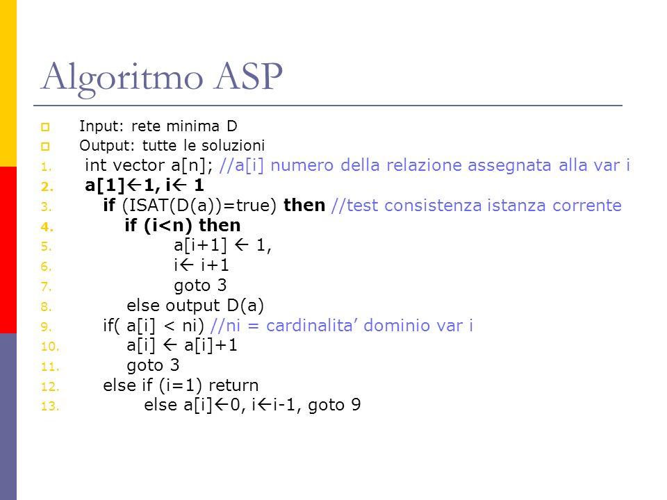 Algoritmo ASP Input: rete minima D Output: tutte le soluzioni 1. int vector a[n]; //a[i] numero della relazione assegnata alla var i 2. a[1] 1, i 1 3.