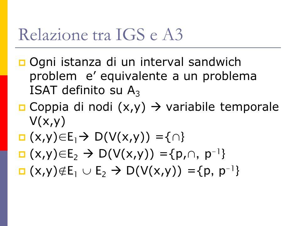 Relazione tra IGS e A3 Ogni istanza di un interval sandwich problem e equivalente a un problema ISAT definito su A 3 Coppia di nodi (x,y) variabile temporale V(x,y) (x,y) E 1 D(V(x,y)) ={ } (x,y) E 2 D(V(x,y)) ={p,, p -1 } (x,y) E 1 E 2 D(V(x,y)) ={p, p -1 }
