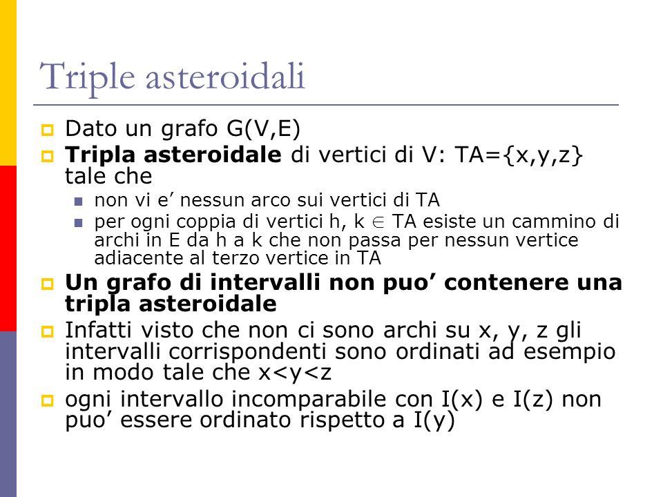 Triple asteroidali Dato un grafo G(V,E) Tripla asteroidale di vertici di V: TA={x,y,z} tale che non vi e nessun arco sui vertici di TA per ogni coppia di vertici h, k TA esiste un cammino di archi in E da h a k che non passa per nessun vertice adiacente al terzo vertice in TA Un grafo di intervalli non puo contenere una tripla asteroidale Infatti visto che non ci sono archi su x, y, z gli intervalli corrispondenti sono ordinati ad esempio in modo tale che x<y<z ogni intervallo incomparabile con I(x) e I(z) non puo essere ordinato rispetto a I(y)