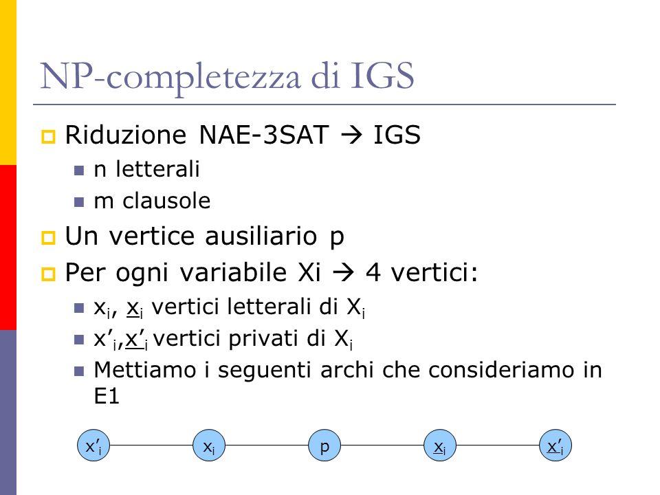 NP-completezza di IGS Riduzione NAE-3SAT IGS n letterali m clausole Un vertice ausiliario p Per ogni variabile Xi 4 vertici: x i, x i vertici letterali di X i x i,x i vertici privati di X i Mettiamo i seguenti archi che consideriamo in E1 xixi xixi xixi pxixi