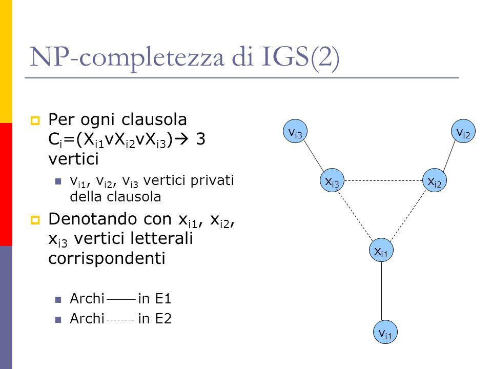 NP-completezza di IGS(2) Per ogni clausola C i =(X i1 vX i2 vX i3 ) 3 vertici v i1, v i2, v i3 vertici privati della clausola Denotando con x i1, x i2, x i3 vertici letterali corrispondenti Archi in E1 Archi in E2 x i3 x i2 x i1 v i3 v i2 v i1