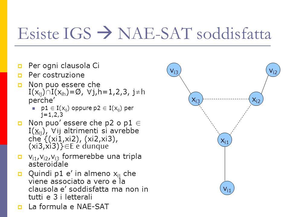 Esiste IGS NAE-SAT soddisfatta Per ogni clausola Ci Per costruzione Non puo essere che I(x ij ) I(x ih )=Ø, j,h=1,2,3, j h perche p1 I(x ij ) oppure p2 I(x ij ) per j=1,2,3 Non puo essere che p2 o p1 I(x ij ), ij altrimenti si avrebbe che {(xi1,xi2), (xi2,xi3), (xi3,xi3)} E e dunque v i1,v i2,v i3 formerebbe una tripla asteroidale Quindi p1 e in almeno x ij che viene associato a vero e la clausola e soddisfatta ma non in tutti e 3 i letterali La formula e NAE-SAT x i3 x i2 x i1 v i3 v i2 v i1