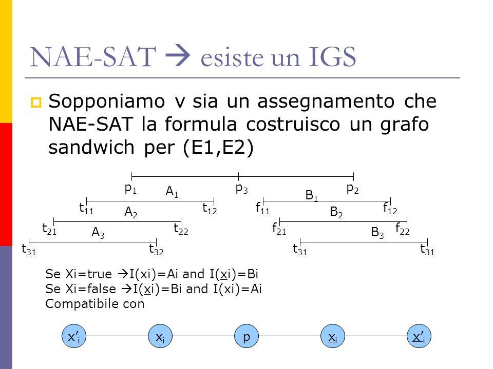 NAE-SAT esiste un IGS Sopponiamo v sia un assegnamento che NAE-SAT la formula costruisco un grafo sandwich per (E1,E2) p1p1 p3p3 p2p2 t 11 t 12 t 21 t 22 t 31 t 32 f 11 f 12 f 21 f 22 t 31 A1A1 A2A2 A3A3 B1B1 B2B2 B3B3 Se Xi=true I(xi)=Ai and I(xi)=Bi Se Xi=false I(xi)=Bi and I(xi)=Ai Compatibile con xixi xixi xixi pxixi