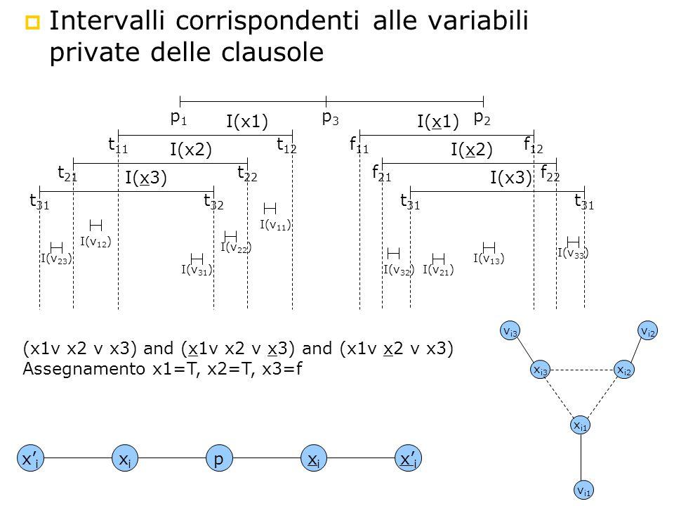 Intervalli corrispondenti alle variabili private delle clausole p1p1 p3p3 p2p2 t 11 t 12 t 21 t 22 t 31 t 32 f 11 f 12 f 21 f 22 t 31 I(x1) I(x2) I(x3) I(x1) I(x2) I(x3) I(v 23 ) I(v 12 ) I(v 31 ) I(v 22 ) I(v 11 ) I(v 32 )I(v 21 ) I(v 13 ) I(v 33 ) xixi xixi xixi pxixi x i3 x i2 x i1 v i3 v i2 v i1 (x1v x2 v x3) and (x1v x2 v x3) and (x1v x2 v x3) Assegnamento x1=T, x2=T, x3=f
