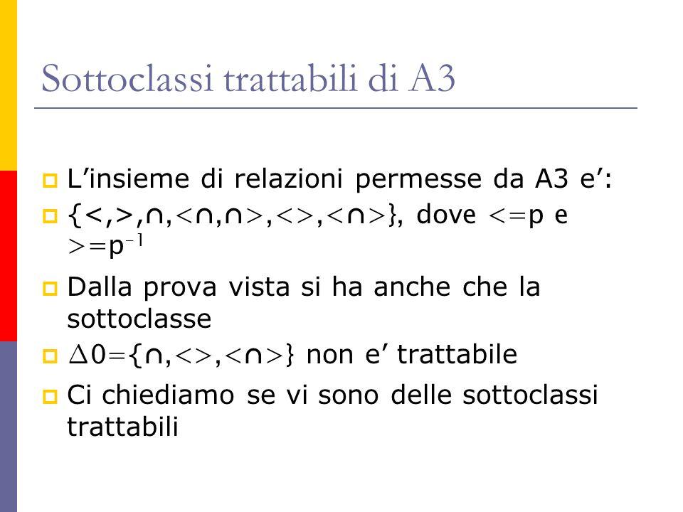 Sottoclassi trattabili di A3 Linsieme di relazioni permesse da A3 e: {,,,<>,<>}, dove =p -1 Dalla prova vista si ha anche che la sottoclasse 0= {,<>,<>} non e trattabile Ci chiediamo se vi sono delle sottoclassi trattabili