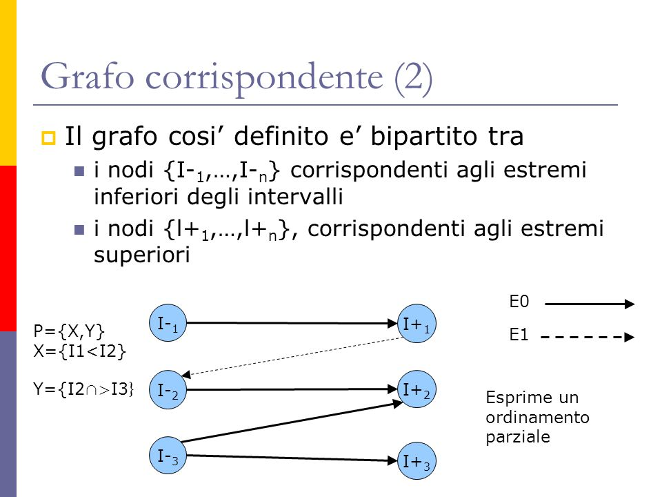 Grafo corrispondente (2) Il grafo cosi definito e bipartito tra i nodi {I- 1,…,I- n } corrispondenti agli estremi inferiori degli intervalli i nodi {l+ 1,…,l+ n }, corrispondenti agli estremi superiori I- 1 I- 2 I- 3 I+ 1 I+ 2 I+ 3 E1 E0 Esprime un ordinamento parziale P={X,Y} X={I1<I2} Y={I2 > I3 }
