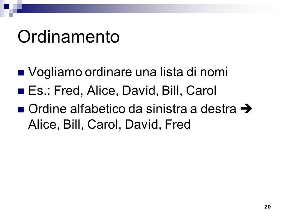 20 Ordinamento Vogliamo ordinare una lista di nomi Es.: Fred, Alice, David, Bill, Carol Ordine alfabetico da sinistra a destra Alice, Bill, Carol, Dav