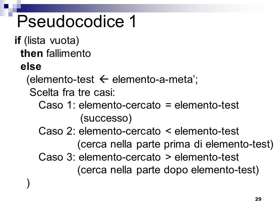 29 Pseudocodice 1 if (lista vuota) then fallimento else (elemento-test elemento-a-meta; Scelta fra tre casi: Caso 1: elemento-cercato = elemento-test