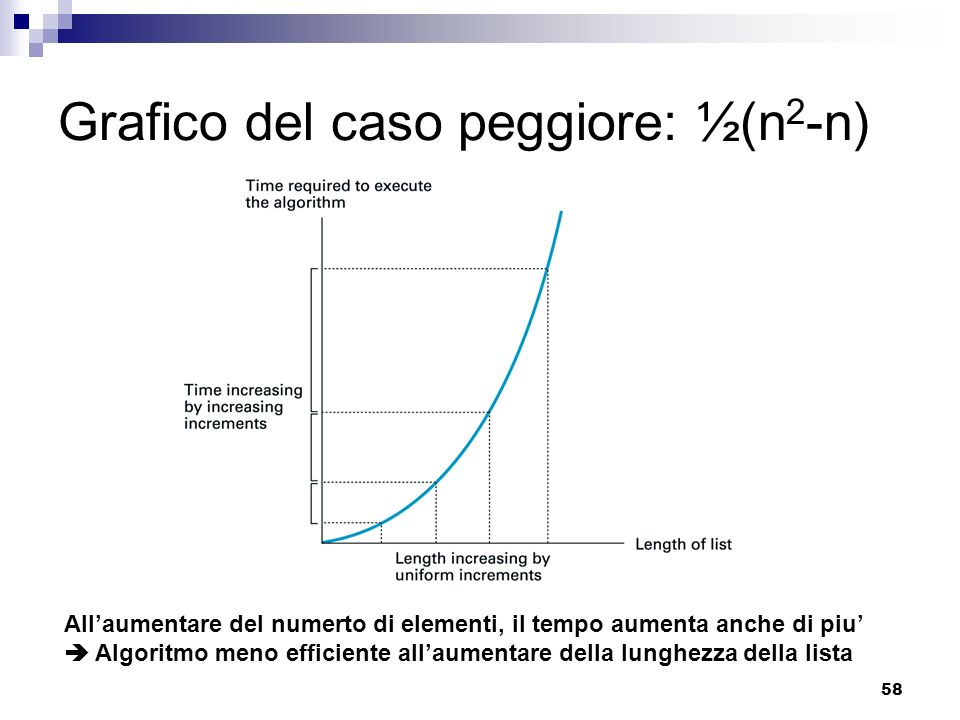 58 Grafico del caso peggiore: ½(n 2 -n) Allaumentare del numerto di elementi, il tempo aumenta anche di piu Algoritmo meno efficiente allaumentare del