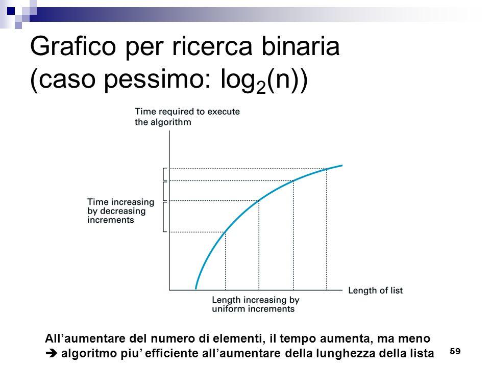 59 Grafico per ricerca binaria (caso pessimo: log 2 (n)) Allaumentare del numero di elementi, il tempo aumenta, ma meno algoritmo piu efficiente allau
