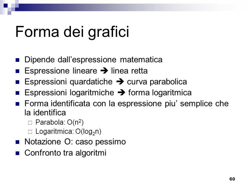 60 Forma dei grafici Dipende dallespressione matematica Espressione lineare linea retta Espressioni quardatiche curva parabolica Espressioni logaritmi