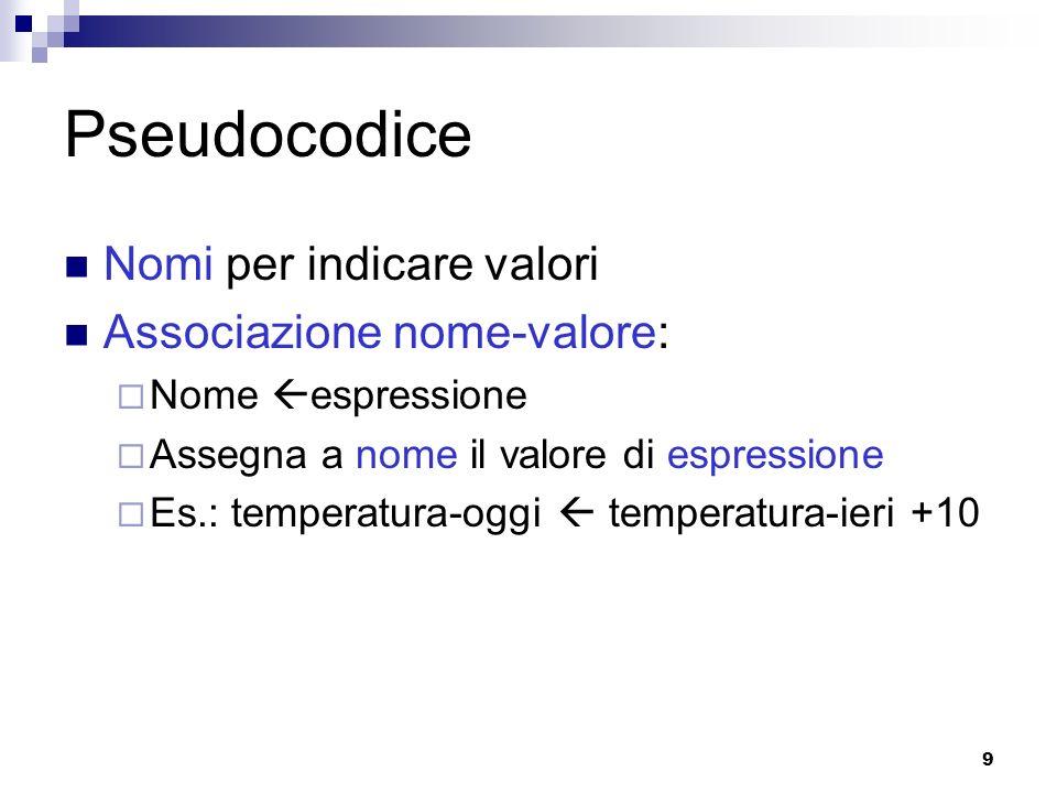 9 Pseudocodice Nomi per indicare valori Associazione nome-valore: Nome espressione Assegna a nome il valore di espressione Es.: temperatura-oggi tempe