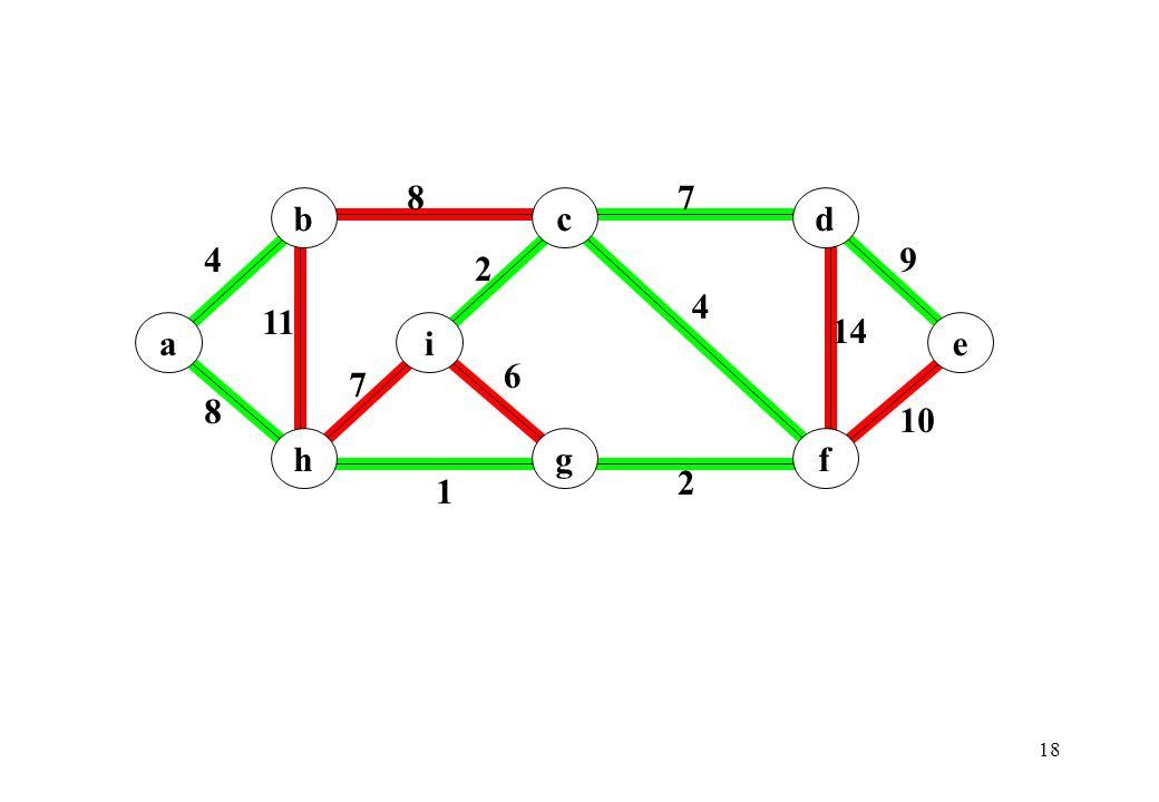 19 Complessità.Il primo ciclo for richiede O(n). Lordinamento degli archi richiede O(m log m).