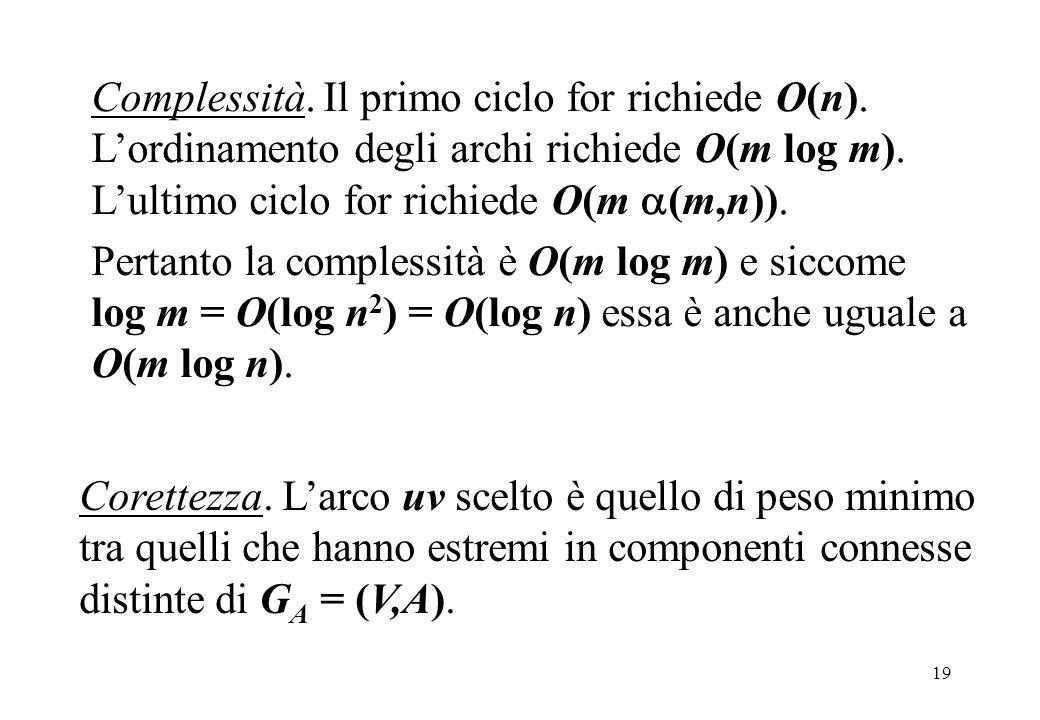 20 Algoritmo di Prim.