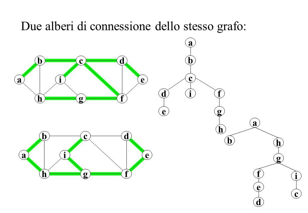 5 Se associamo un peso w(uv) ad ogni arco uv allora gli alberi di connessione possono avere pesi diversi.