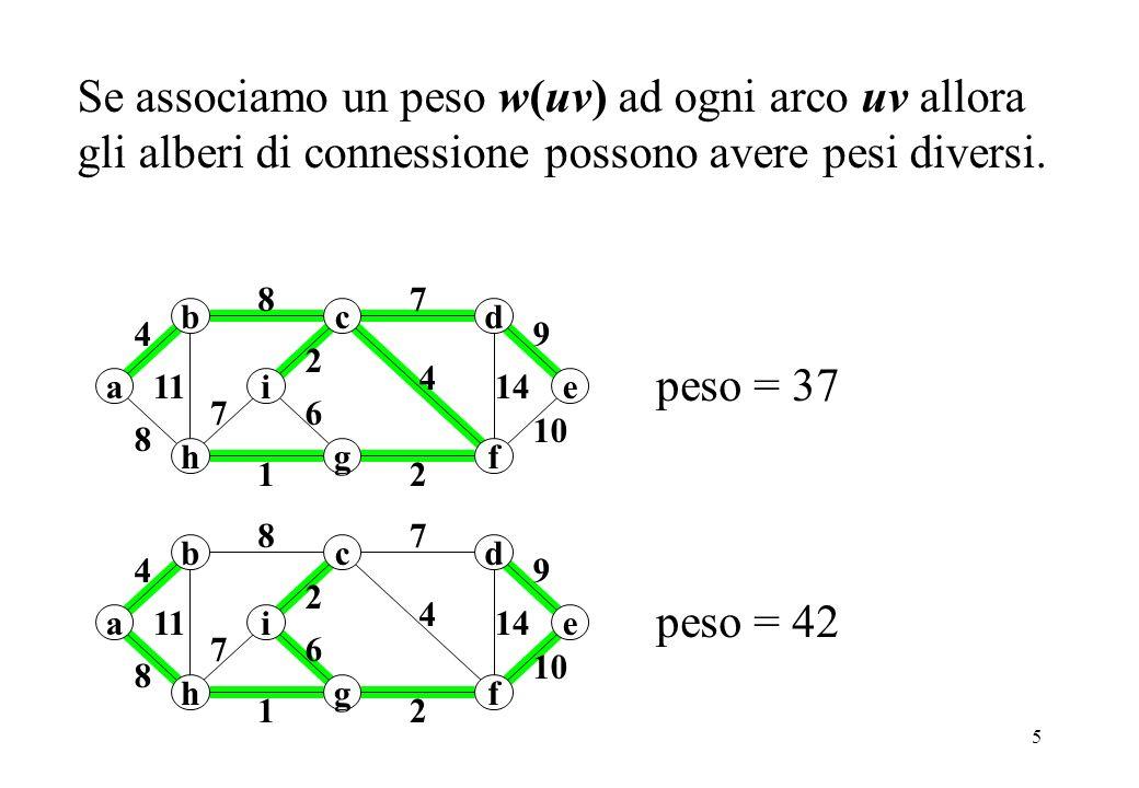 6 Un albero di connessione minimo è un albero di connessione di peso minimo.